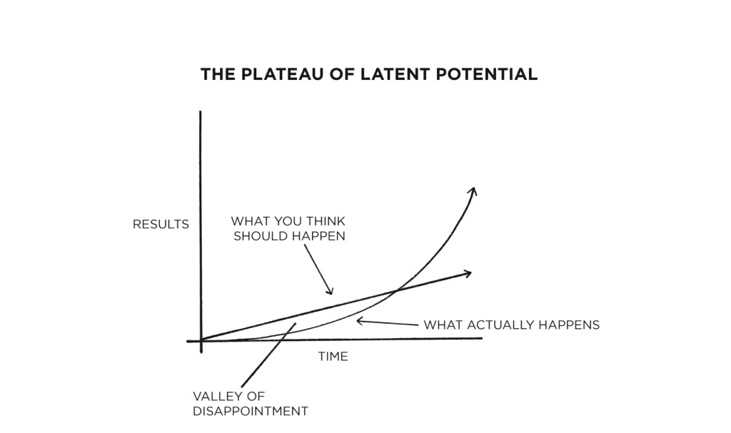 Crossing the Plateau of Latent Potential