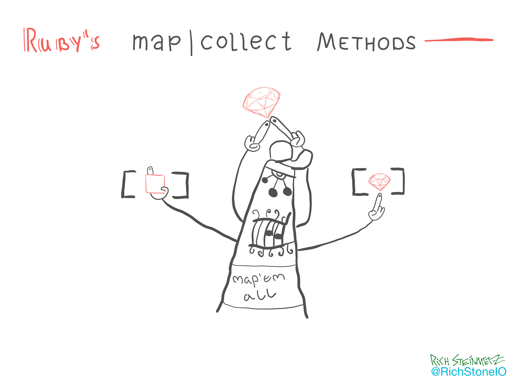 Ruby's map | collect methods explained visually 🎨