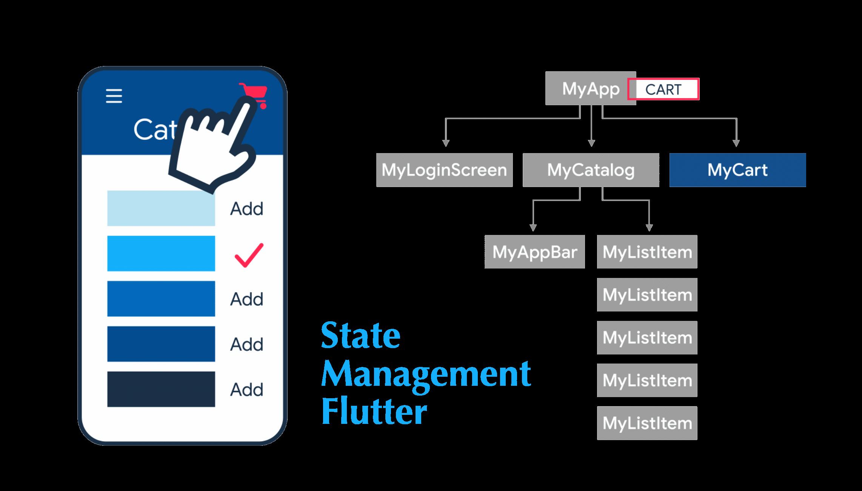 State Management Crash Course Flutter